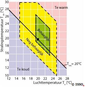 Grafiek behaaglijkheid. Luchttemperatuur vs. Stralingstemperatuur