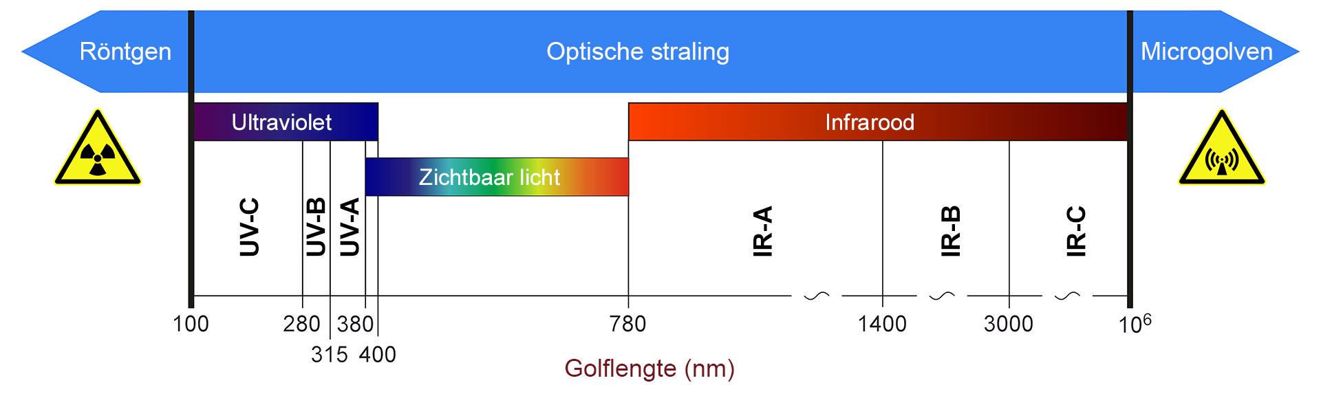Infraroodverwarming valt binnen het infrarood C spectrum. Dit is veilige stralingswarmte, onschadelijk voor mens en dier.
