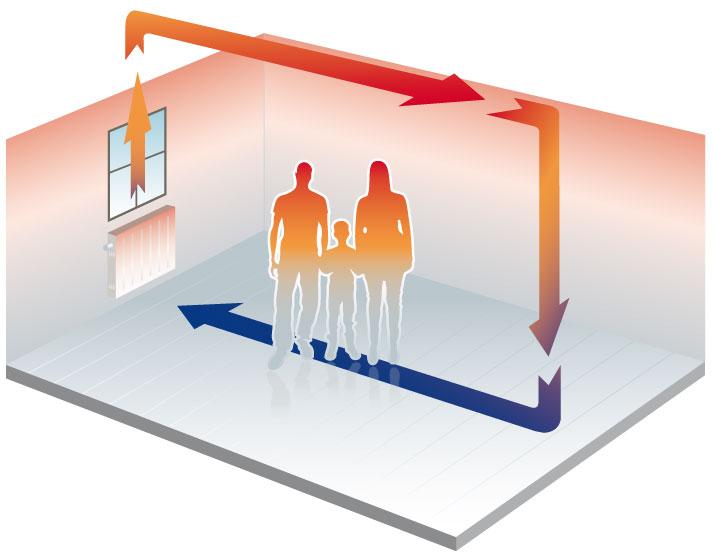 Convectieverwarming - een radiator verwarmt lucht. De lucht stijgt op en de warmte wordt ongelijkmatig verdeeld. Aan het plafond is het warmer dan op de vloer. Dit is nadelig en voelt onprettig.