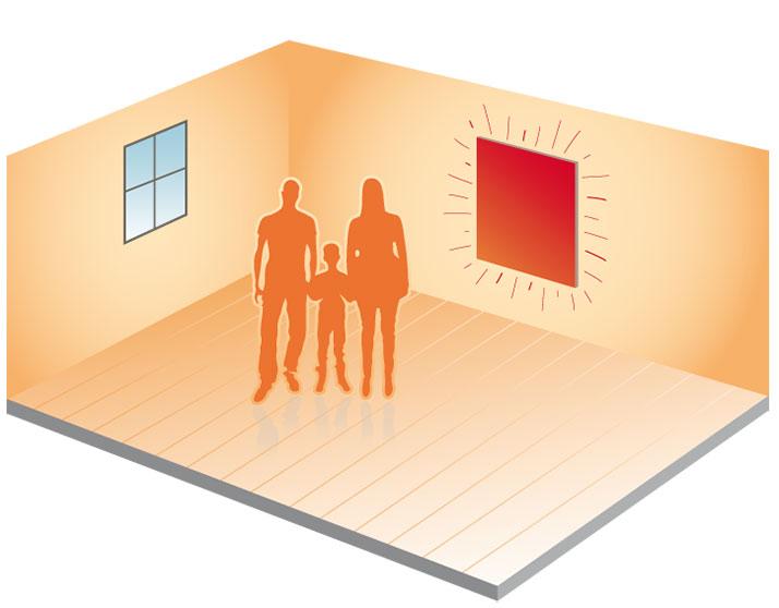 Stralingsverwarming - een infraroodpaneel straalt mensen en objecten direct aan. De warmte wordt gelijkmatig verdeeld. Dit voelt prettig, het plafond, de wanden en de vloer worden allemaal even warm.