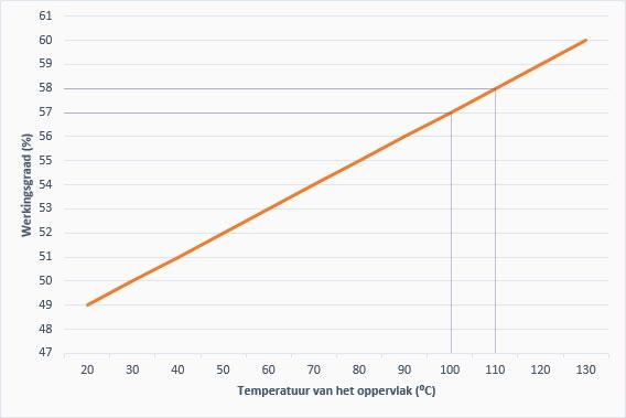 Rendement van infraroodverwarming. De grafiek beschrijft welk percentage aan bruikbare infraroodstraling uitgestraald wordt aan de voorzijde van een infraroodpaneel.