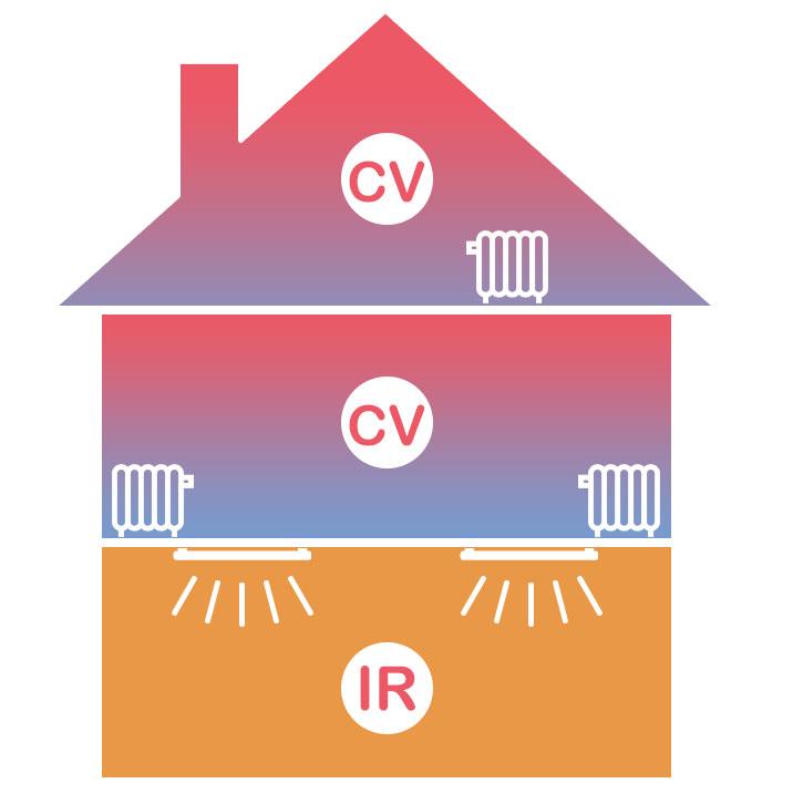 Onderzoek naar infraroodverwarming - Verschil in verbruik tussen IR-verwarming en CV-verwarming