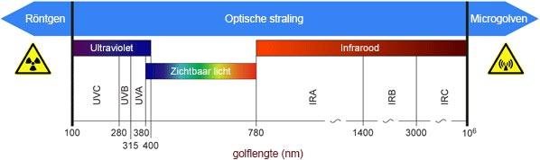 Hoe werkt infraroodverwarming: Infraroodstraling is een onderdeel van de optische straling binnen het totale golfspectrum