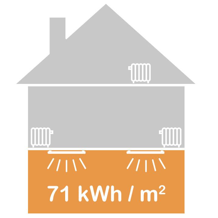 Verbruik infraroodverwarming: de benedenverdieping verbruikte 7.306 kWh. Het oppervlak was 102,6 m2. Dit is 71,21 kWh/m2