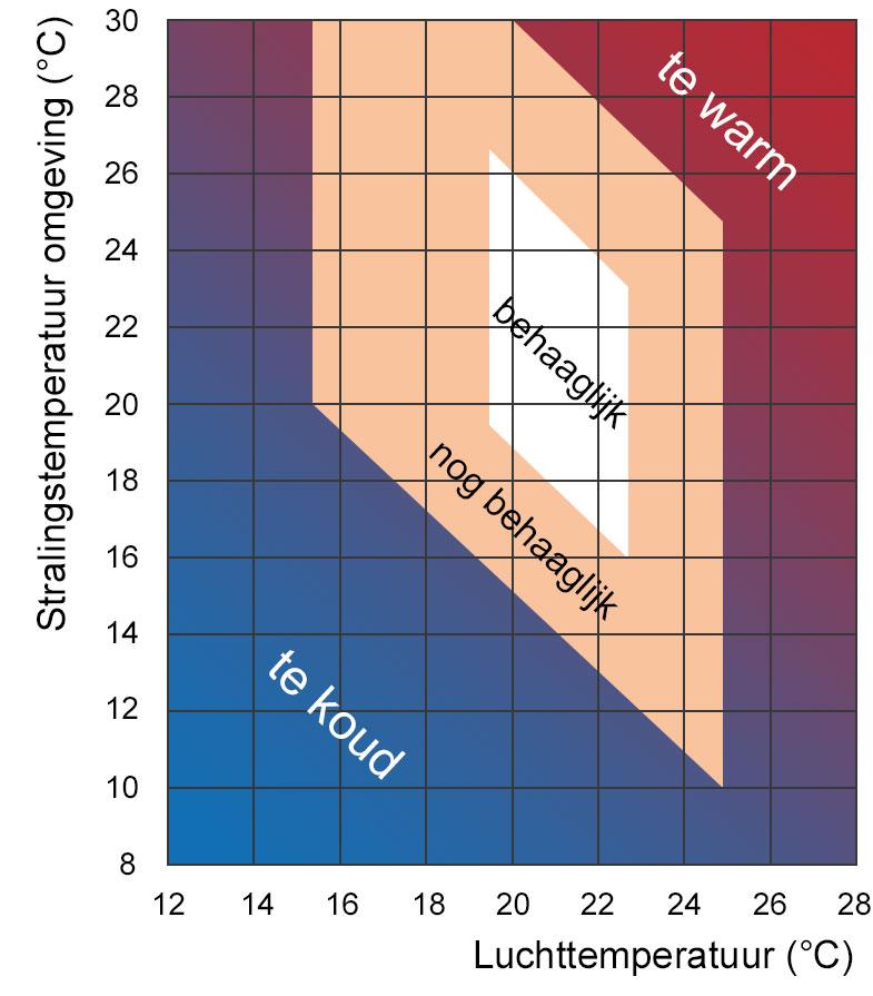 Thermische behaaglijkheid. Luchttemperatuur vs. Stralingstemperatuur van de omgeving