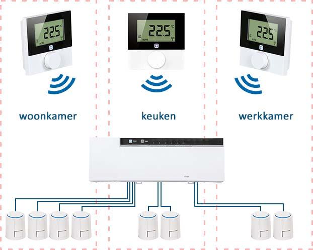 Zoneregeling voor vloerverwarming. Er zijn drie zones: woonkamer, keuken en werkkamer. De thermostaten meten en regelen de temperatuur in iedere zone en sturen de zoneregelaar aan. In iedere zone wordt de watertoevoer in de vloerverwarming geregeld door thermische motoren.