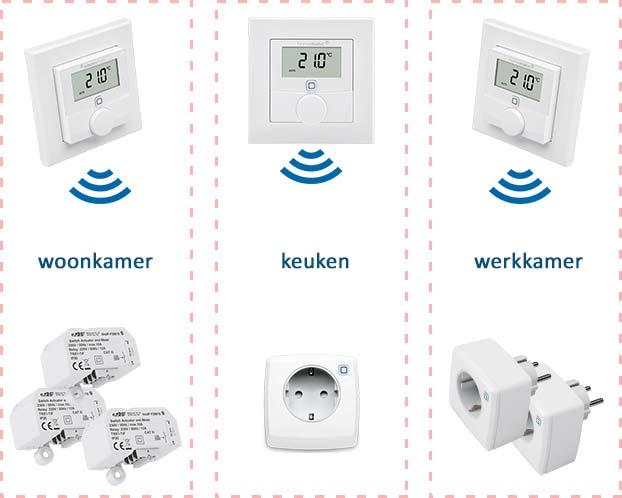 Voorbeeld van zoneregeling voor elektrische verwarming verwarming. Er zijn drie zones: woonkamer, keuken en werkkamer. De drie thermostaten meten en regelen de temperatuur in iedere zone en sturen de slimme stekkerschakelaars en schakel modules in die zone aan.