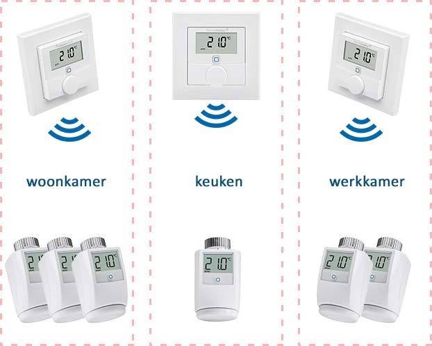 Voorbeeld van zoneregeling voor radiatoren. Er zijn drie zones: woonkamer, keuken en werkkamer. De drie thermostaten meten en regelen de temperatuur in iedere zone en sturen de thermostaatknoppen in die zone aan.