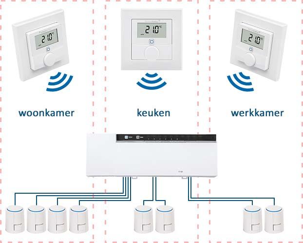 Voorbeeld van zoneregeling voor vloerverwarming. Er zijn drie zones: woonkamer, keuken en werkkamer. De drie thermostaten meten en regelen de temperatuur in iedere zone en sturen de zoneregelaar aan. In iedere zone wordt de watertoevoer in de vloerverwarming geregeld door thermische motoren.