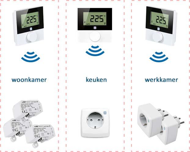 Zoneregeling voor elektrische verwarming. Als voorbeeld drie zones: woonkamer, keuken en werkkamer. De drie thermostaten meten en regelen de temperatuur in iedere zone en sturen de slimme stekkerschakelaars en schakel modules in die zone aan.