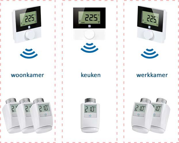 Zoneregeling voor radiatoren. Er zijn drie zones: woonkamer, keuken en werkkamer. De drie thermostaten meten en regelen de temperatuur in iedere zone en sturen de thermostaatknoppen in die zone aan.