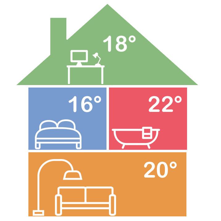 Zoneregeling met radiatoren en vloerverwarming | SmartHomeSupply