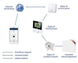 De Alpha IP app maakt verbinding met de thermostaat via het Alpha IP access point. De thermostaat stuurt draadloos de schakel module met het infraroodpaneel aan