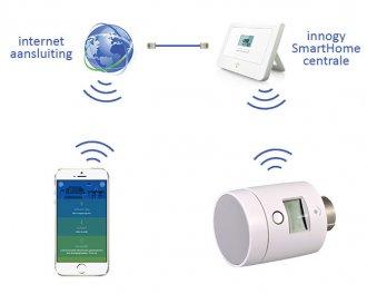 De innogy SmartHome app maakt verbinding met de thermostaatknop via de innogy SmartHome centrale.