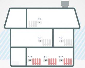 Meerdere innogy SmartHome thermostaatknoppen, zowel de 1.0 als de 2.0 versie, kunnen samenwerken als groep. Bijvoorbeeld 3 thermostaatknoppen in de woonkamer.